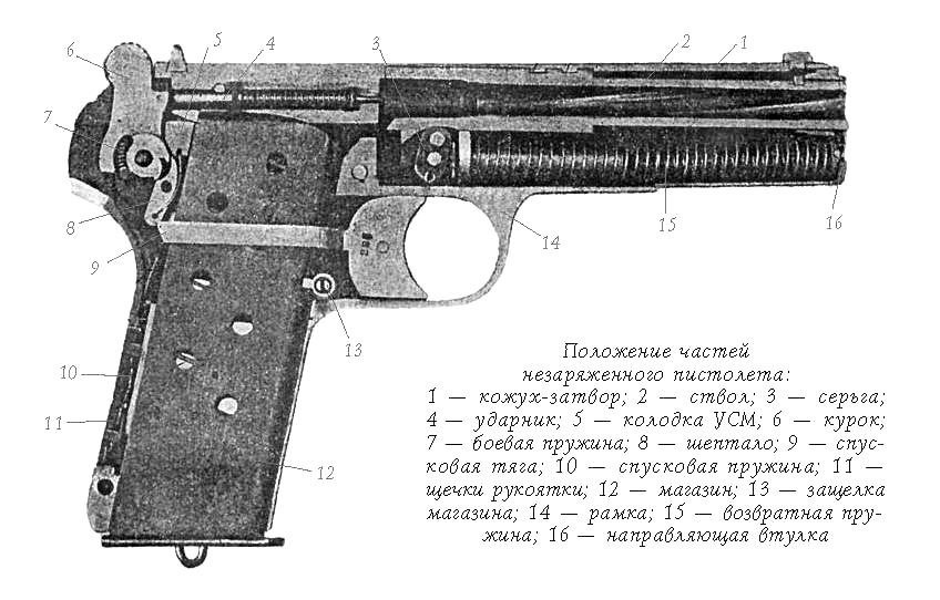 Перечень основных частей пистолета Токарева ТТ и их назначение